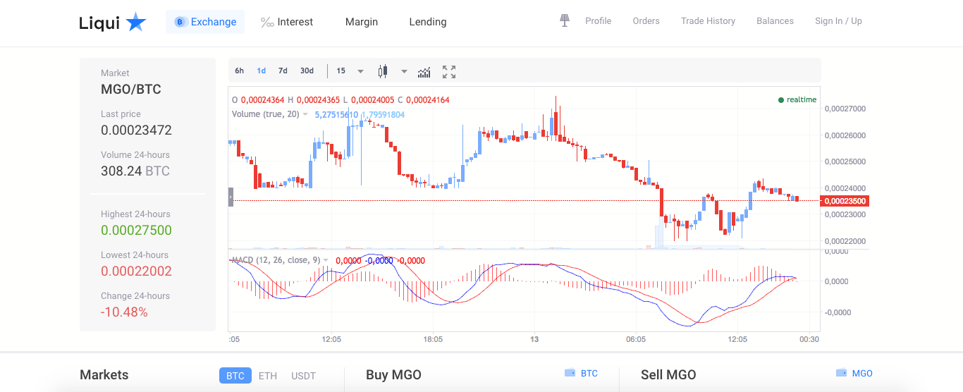 liqui.io exchange real time price chart