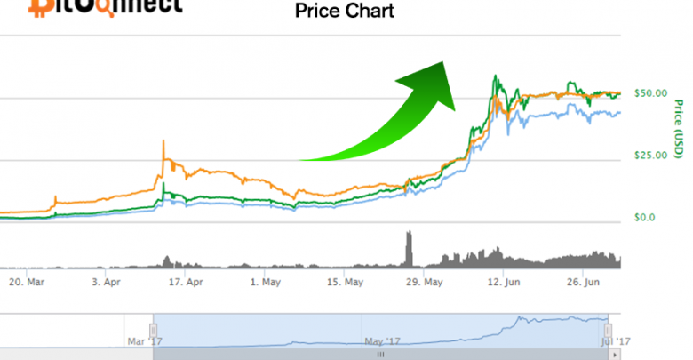 Bitconnect-Coin-prices-are-sky-reaching-–-With-Evolution-in-Ethereum