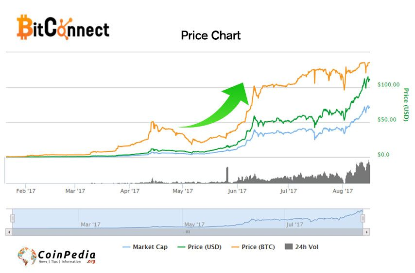 BCC-Bitconnect Coin hits new all-time high at $115 Bitconnect Price