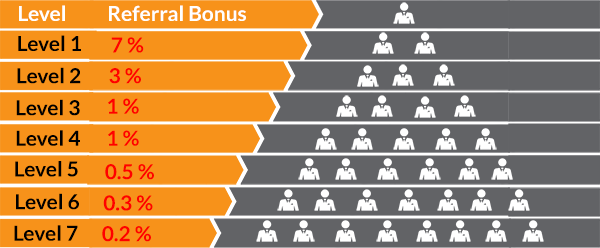 Bitconnect Bonus Program