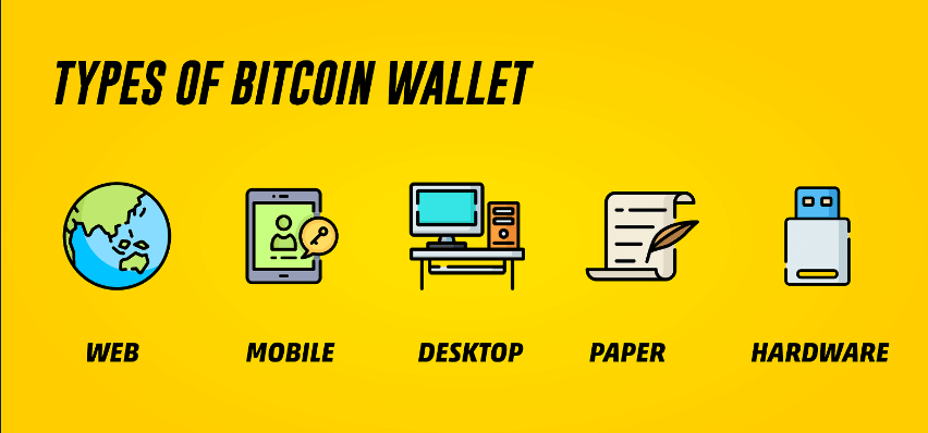Types of digital wallets