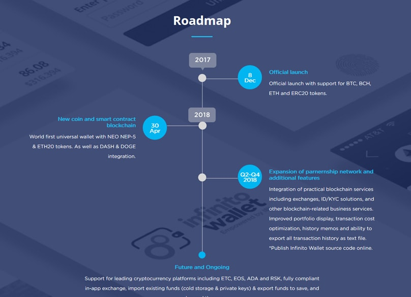 Infinito wallet Roadmap