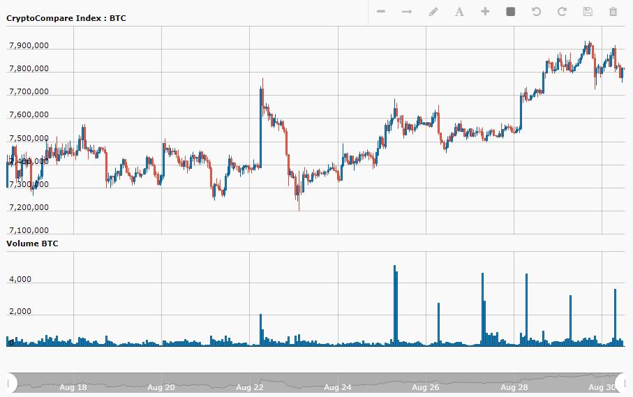 CryptoCompare Bithumb