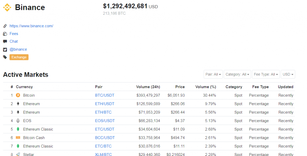 Market cap binance