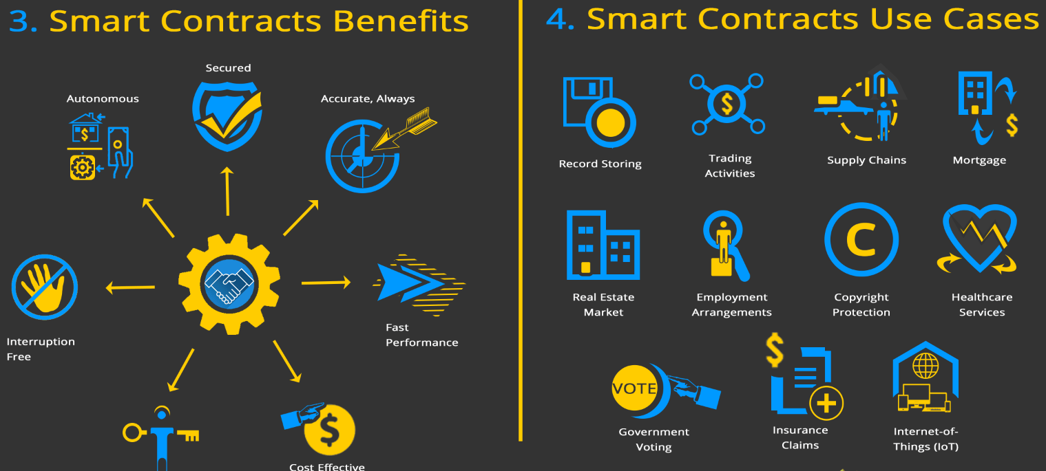 Future of Smart contracts