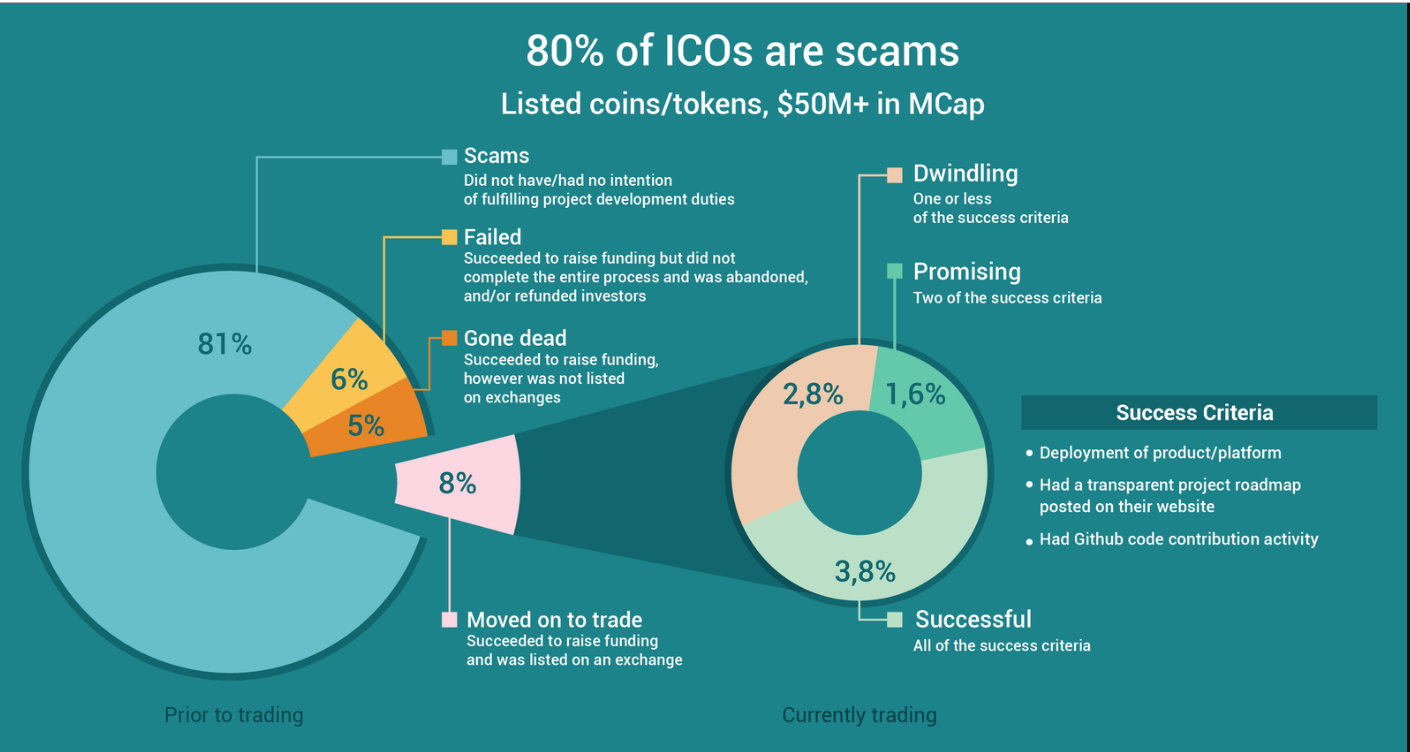 Why ICO fails