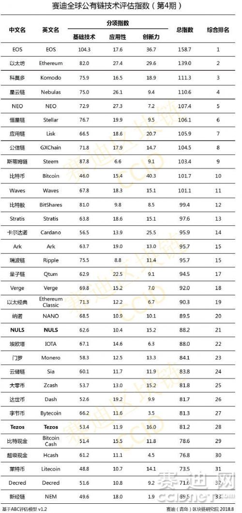 China's Centre for Information Industry Development (CCID) 5th ranking