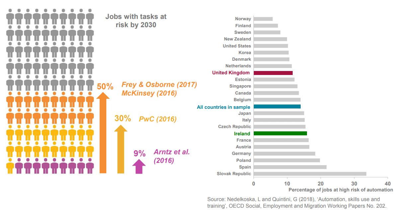 Jobs with tasks holding risk automation have massive range of estimates-min