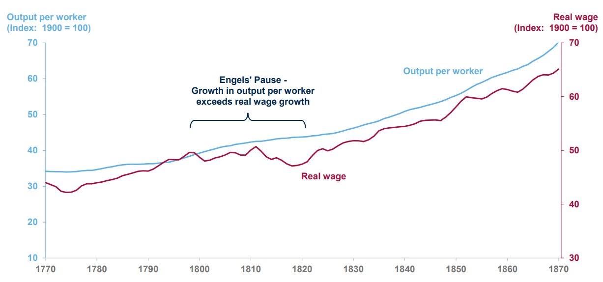 Pickup in real wages that lag productivity over the 1st IR-min