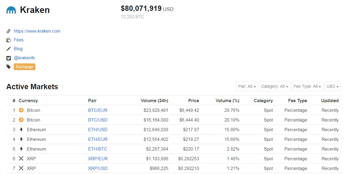 Kraken volume by coinmarketcap