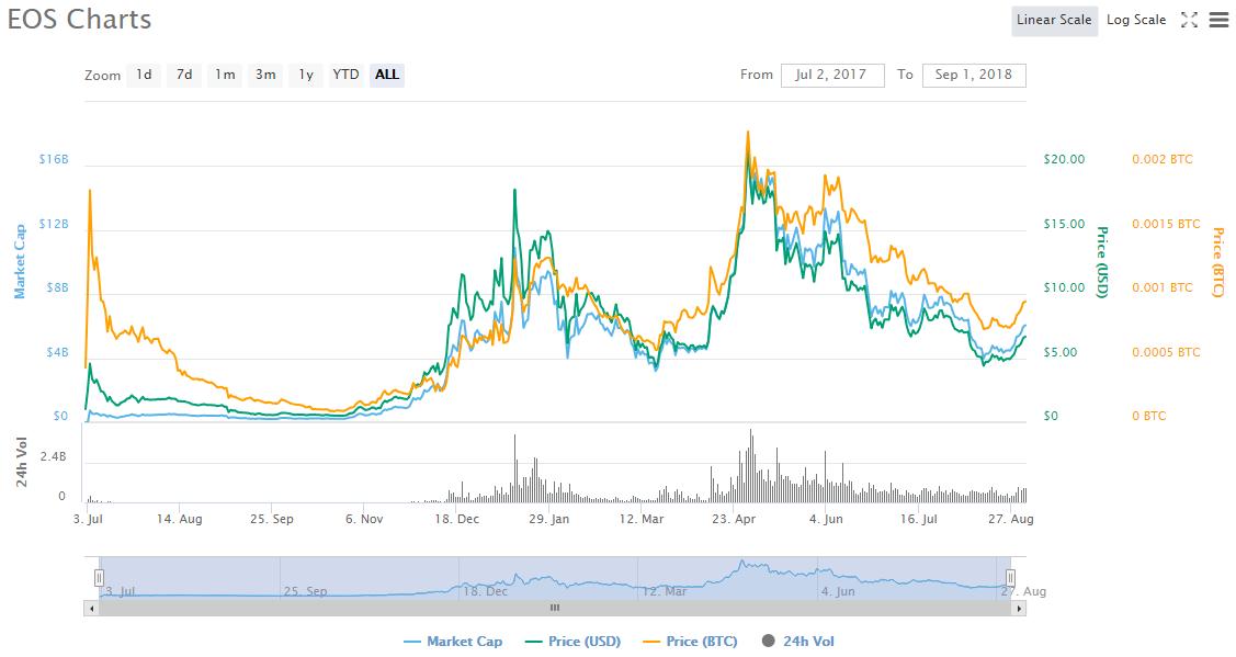 EOS graph