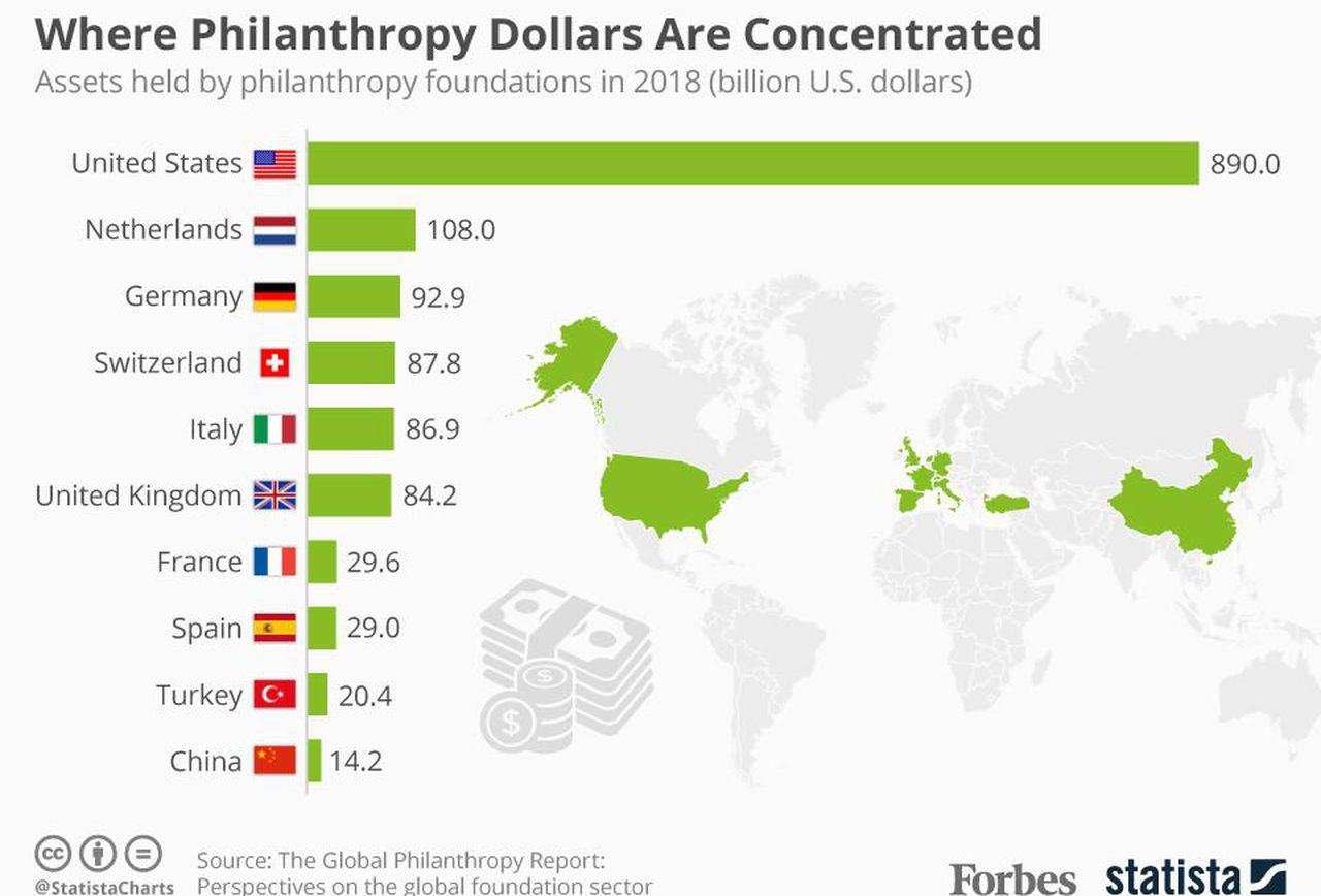 Philanthropic via blockchain technology