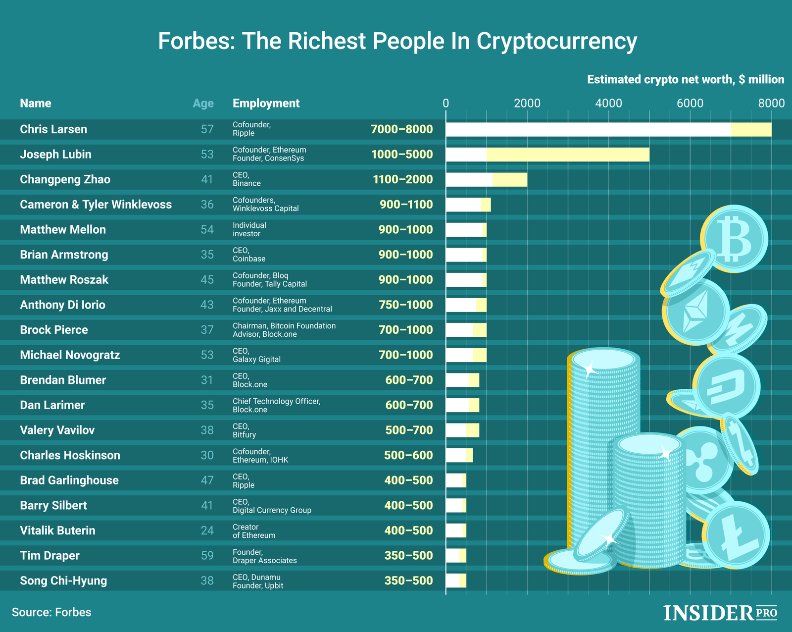 Top Crypto Billionaires
