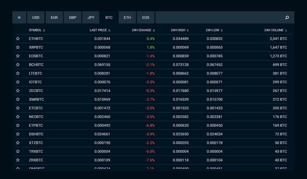Bitcoin price on Bitfinex