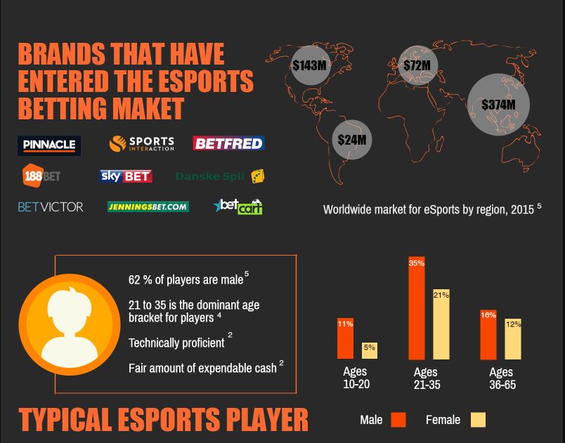 E-sports stats 2