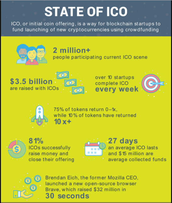 State of ICO