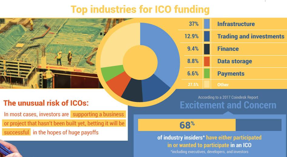 ICOs to Raise Highest Fund