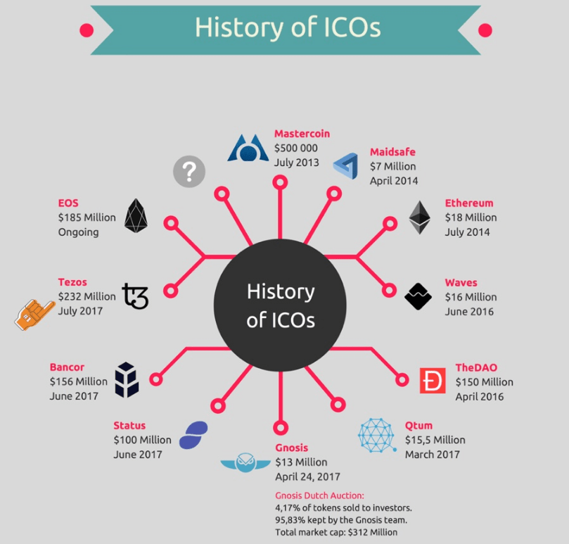 History of ICO blockchain