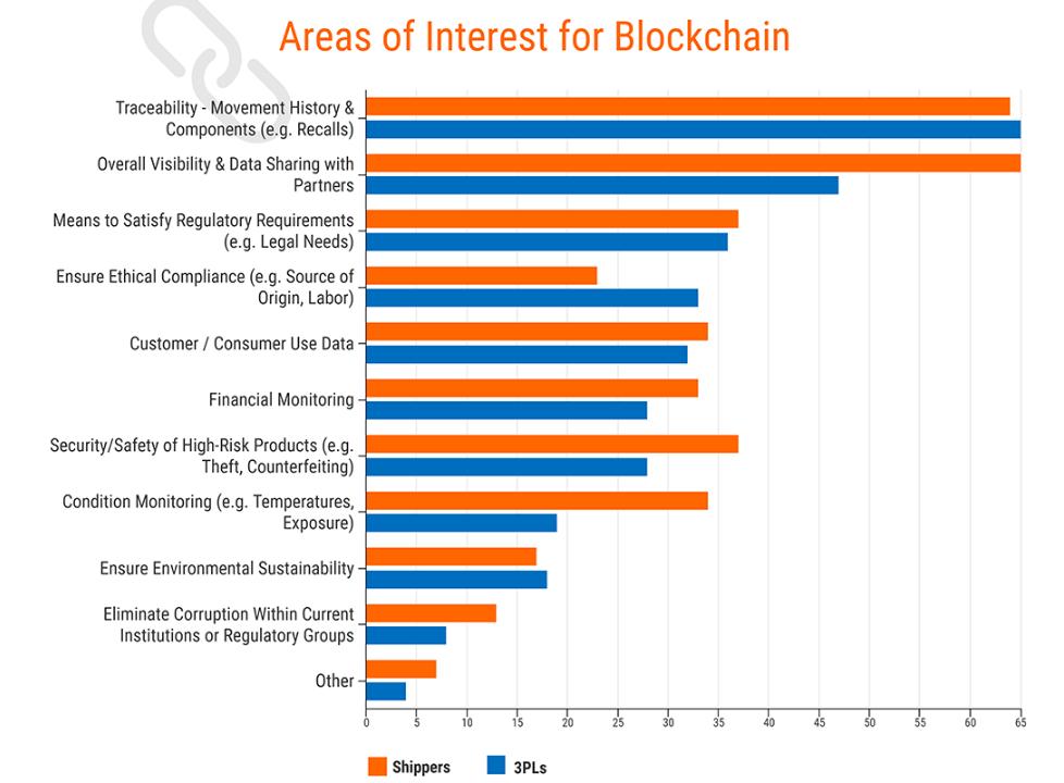 Areas of interest in Blockchain