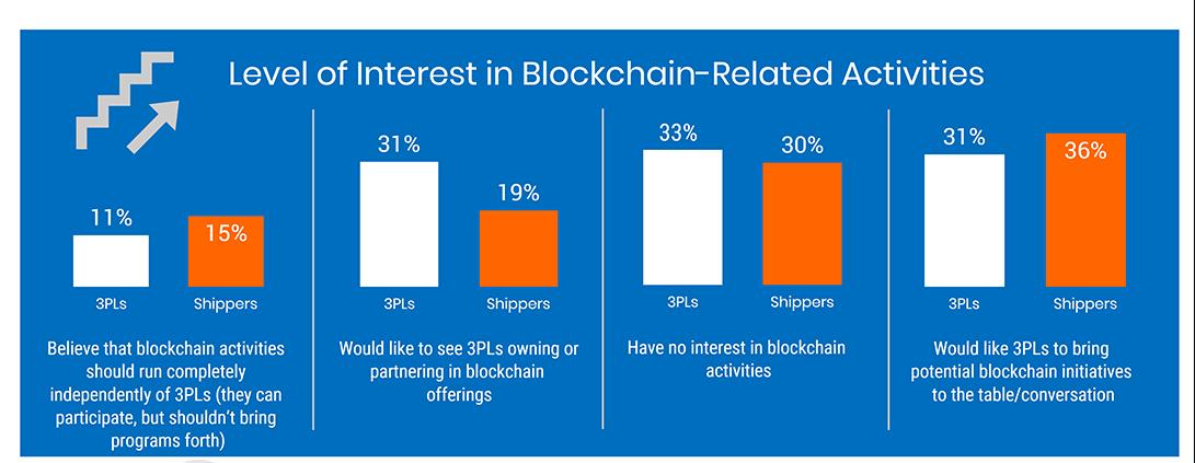 Levels of interest in blockchain