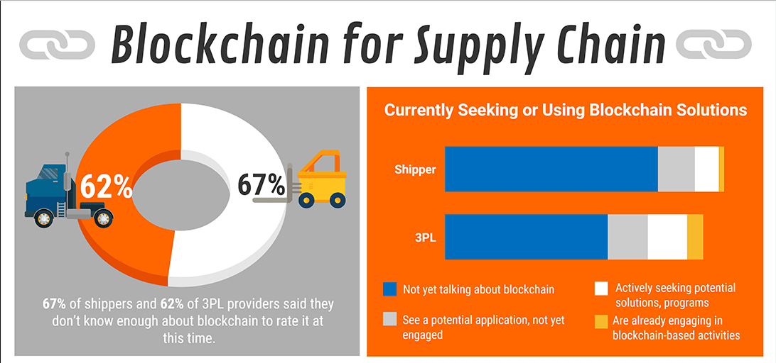 Blockchain for supply chain