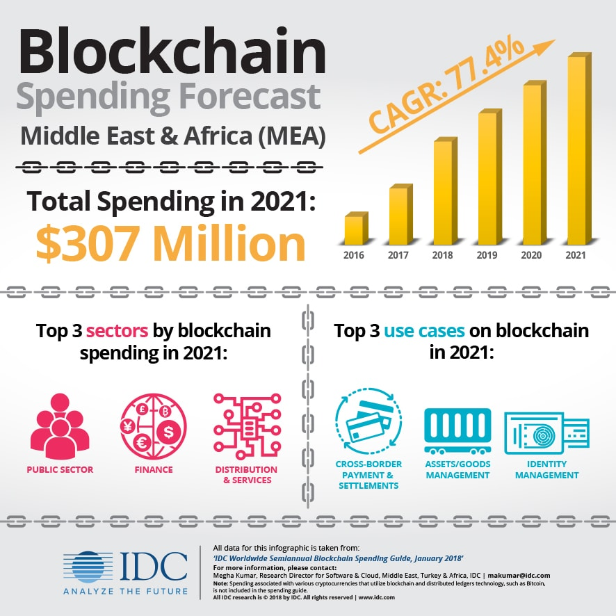 blockchain in Africa