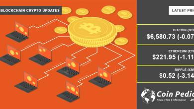 Photo of Learn About Top 10 Bitcoin Mining Software 2018