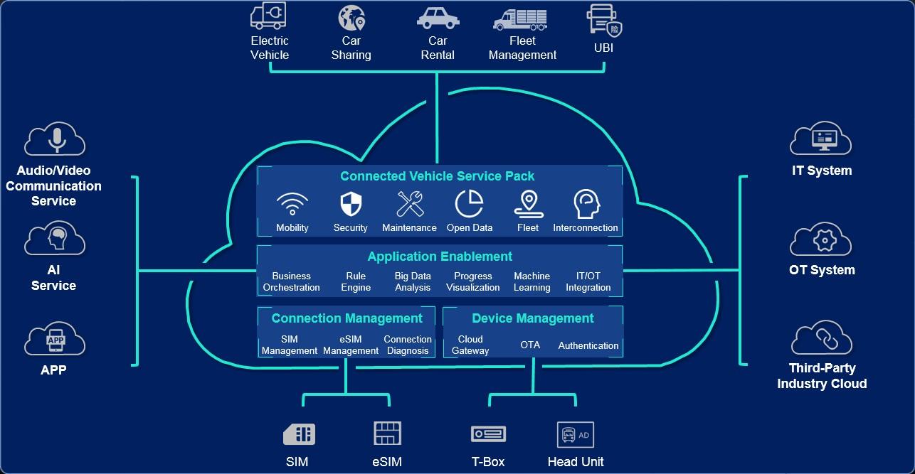 Huawei Cloud Blockchain Service