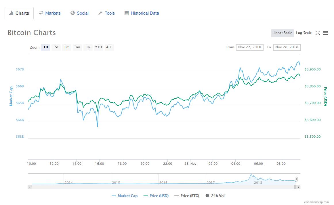 1 day bitcoin price analysis