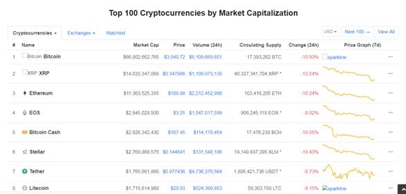 EOS Overtook Bitcoin Cash