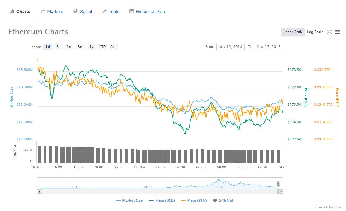 Ethereum price today