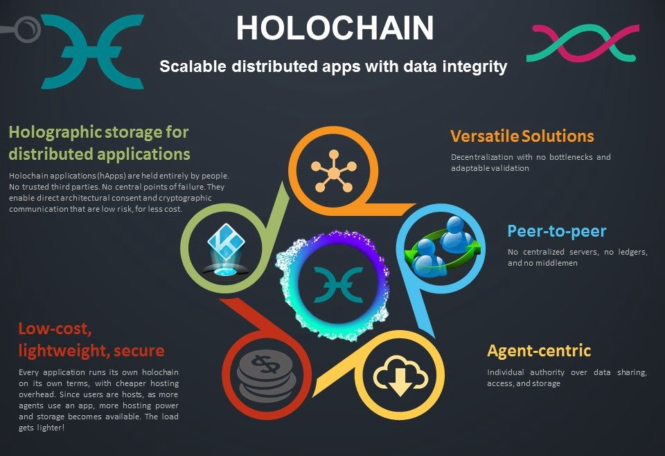 Holochain Replace Blockchain Technology