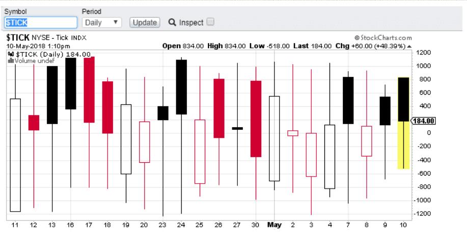 Market Breadth Indicators 2