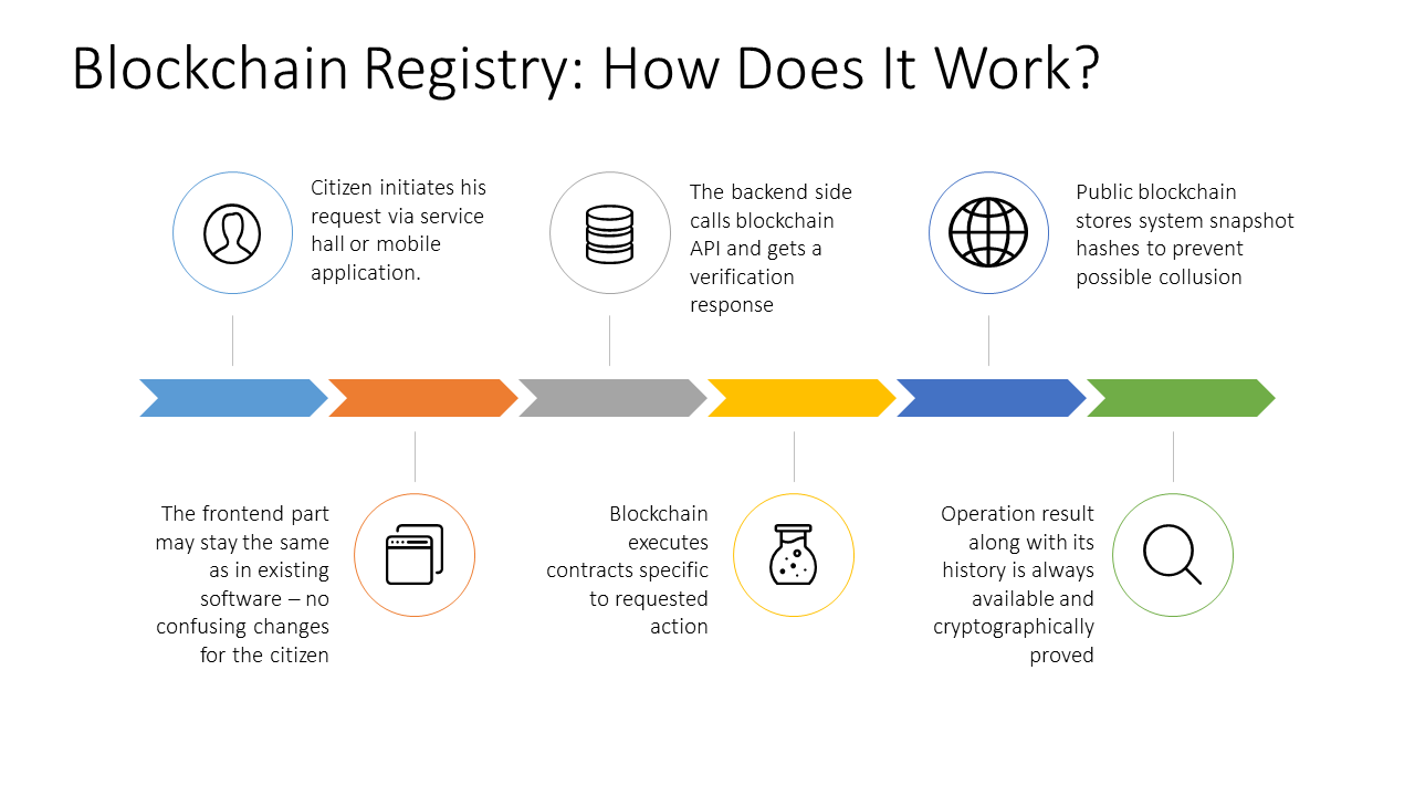 Blockchain Technology for Land record