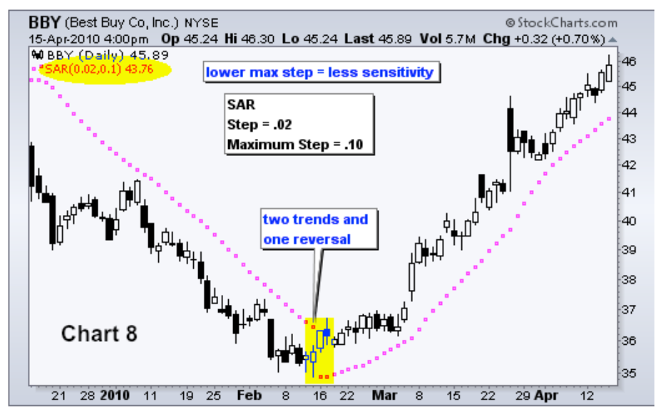 Illustrative SAR_ Chart 9