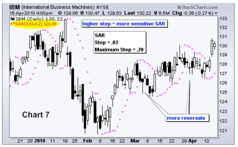 Allegorical SAR_ Chart 7