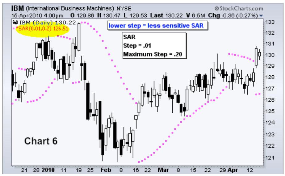 Allegorical SAR_ Chart 6