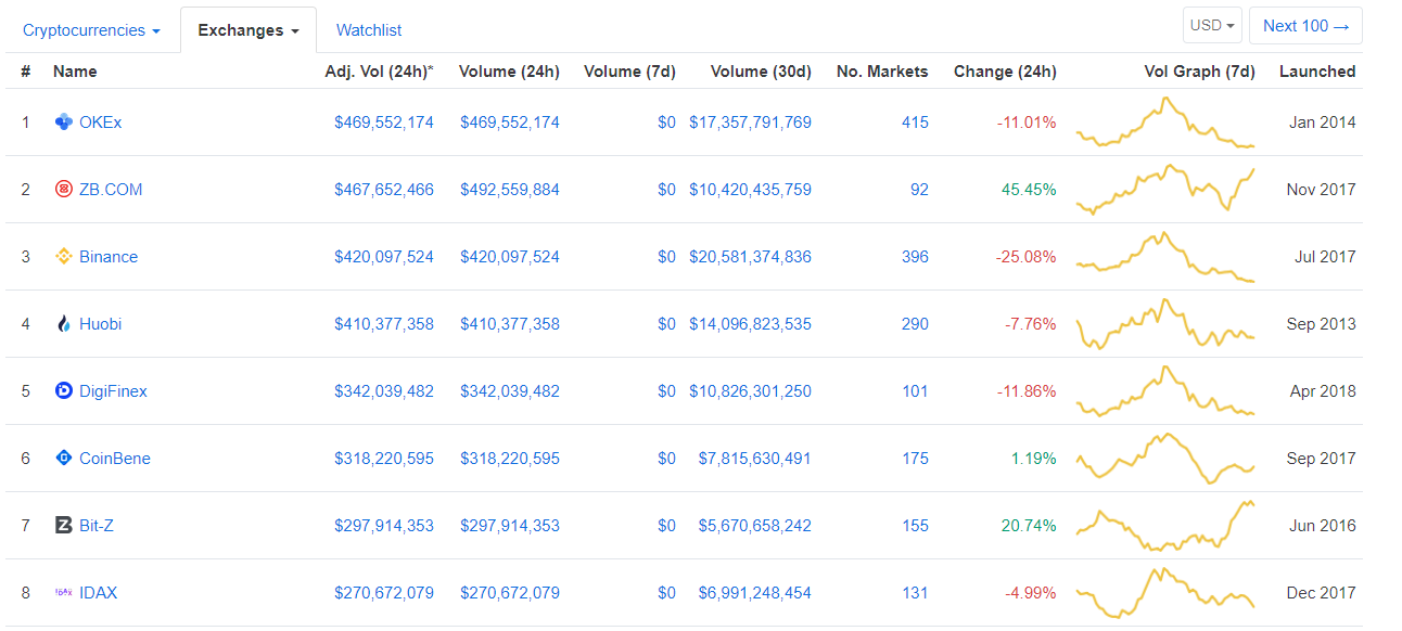 Top crypto exchanges listing