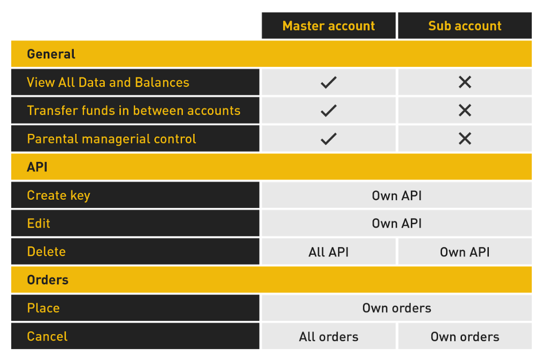 Binance table on sub account and master account