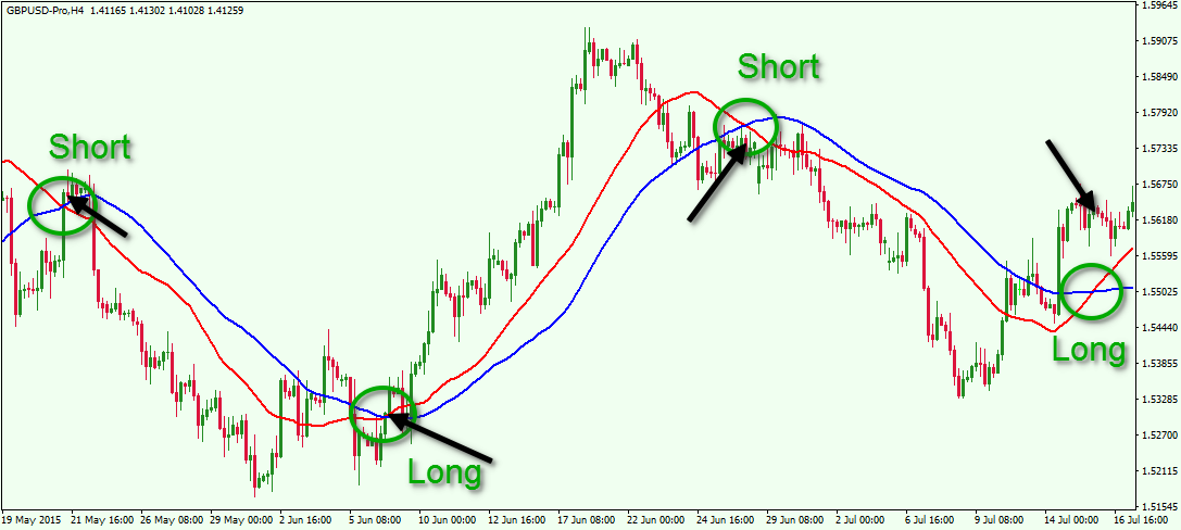 EMA short and long trends