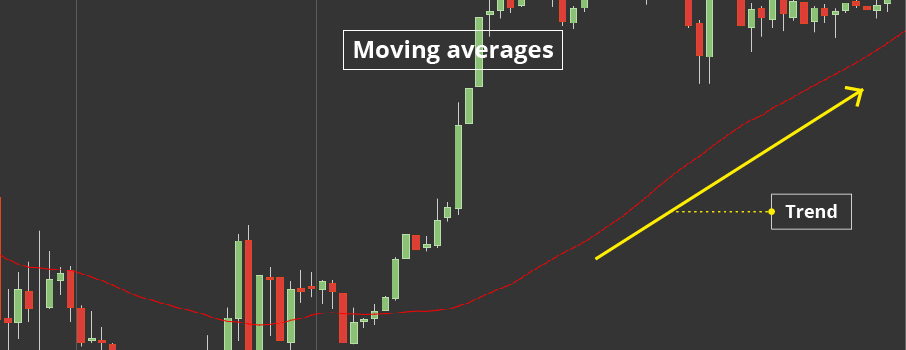 What Is Exponential Moving Average (EMA)