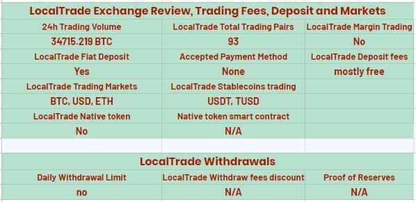 localtrade fees