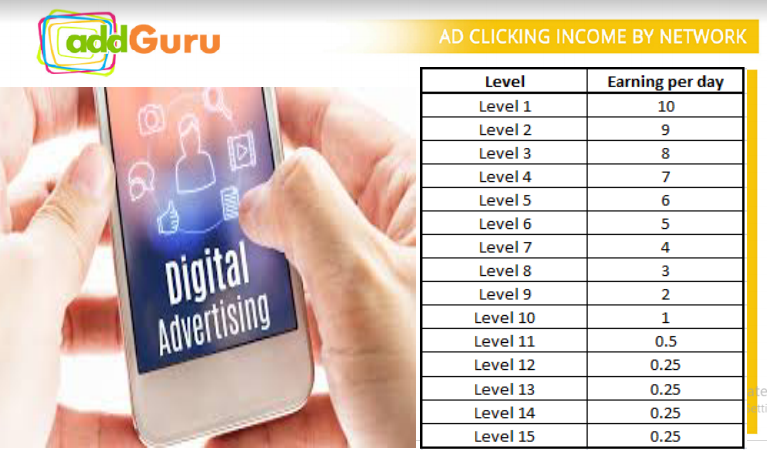 Addguru daily income