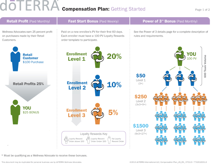 DoTerra Business plan