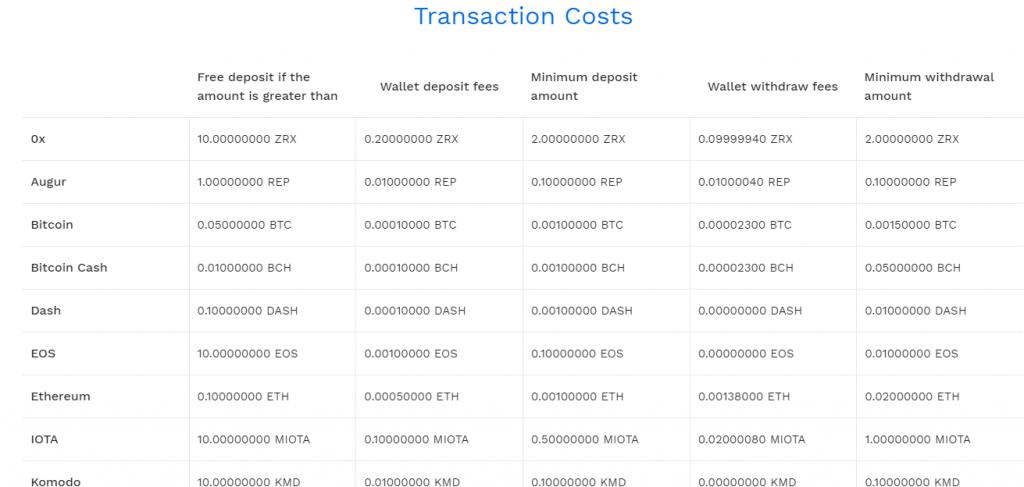 exchange transaction costs