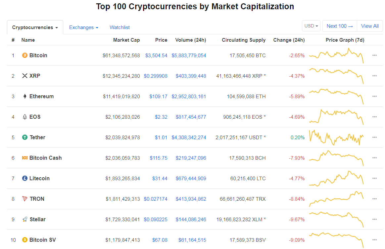cryptocurrency coinmarketcap