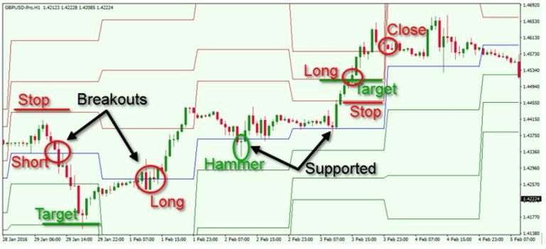 Trading-pivot-points