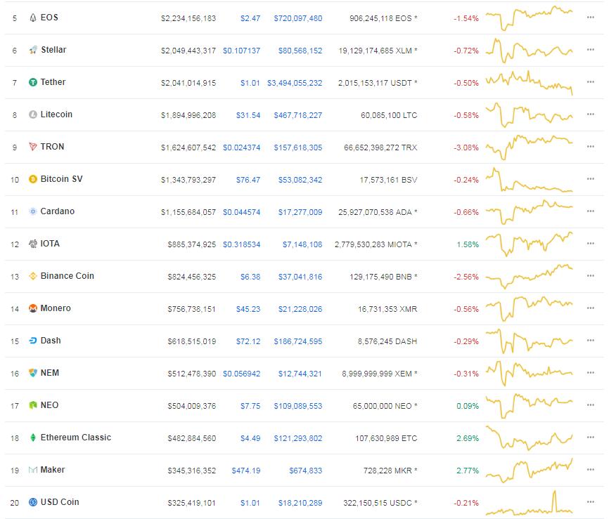 top 20 crypto