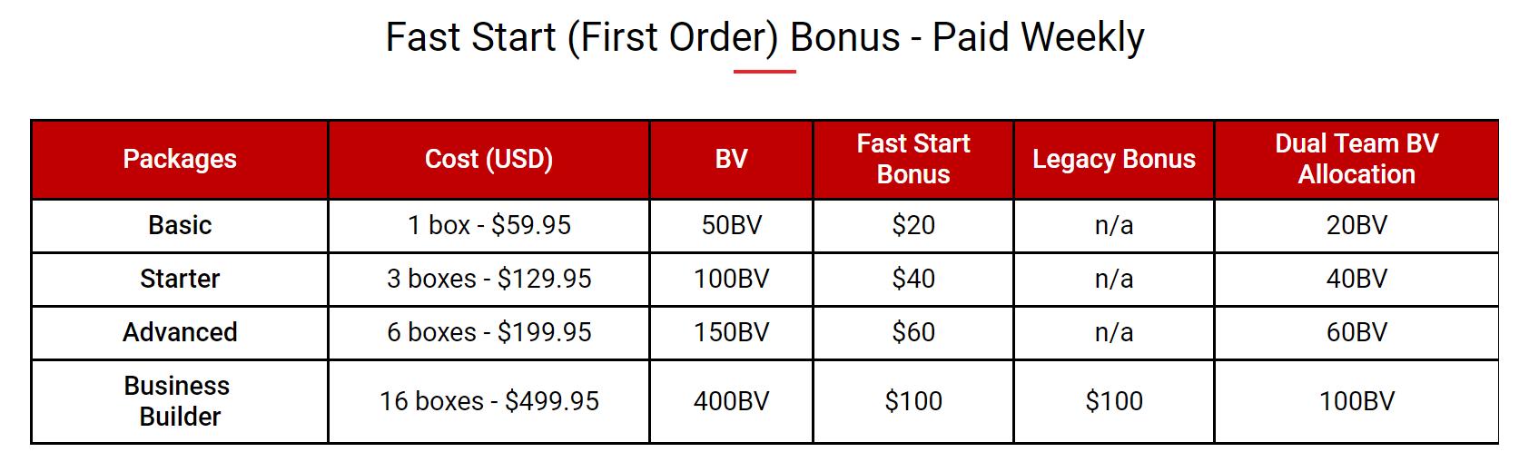 First start bonus