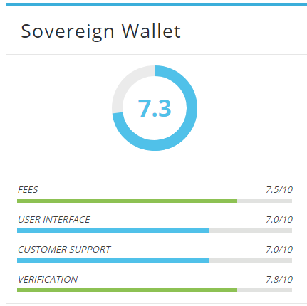 Sovereign wallet rating